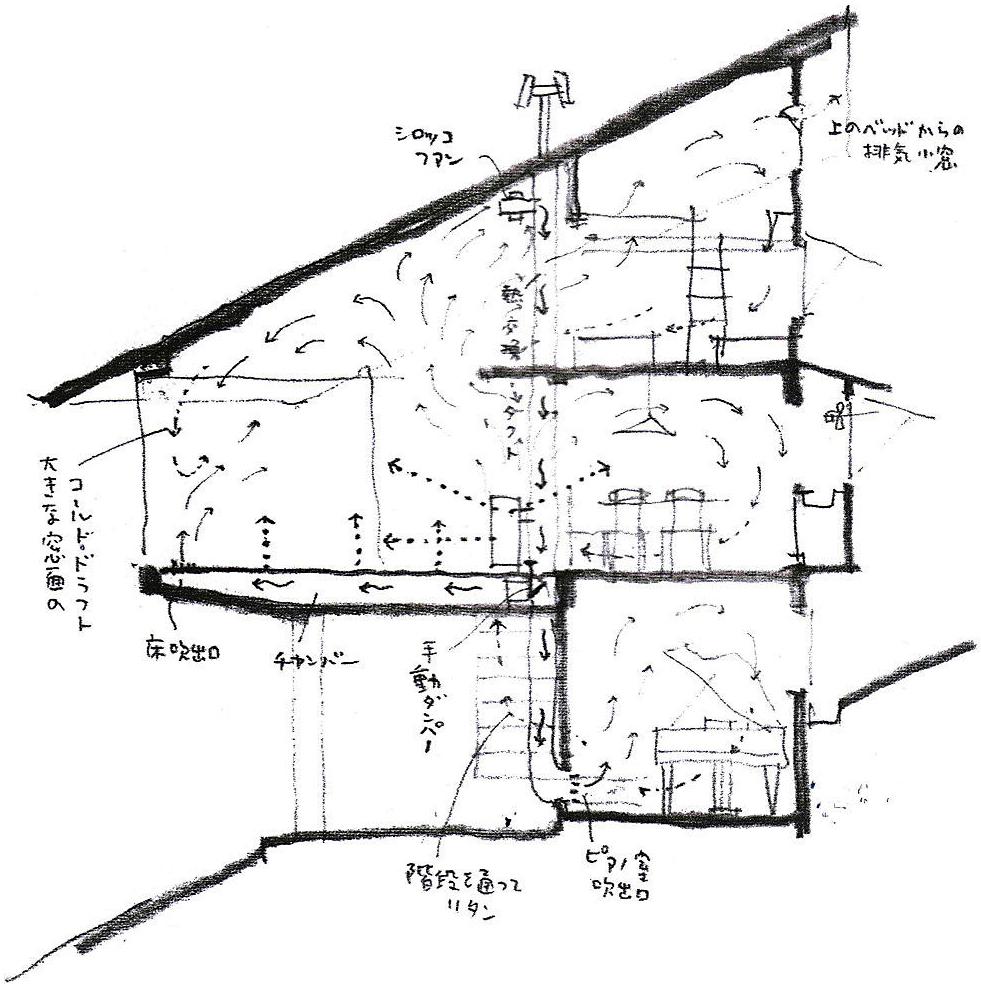 奧村昭雄設計:星野山荘の煙道熱交換方式の図