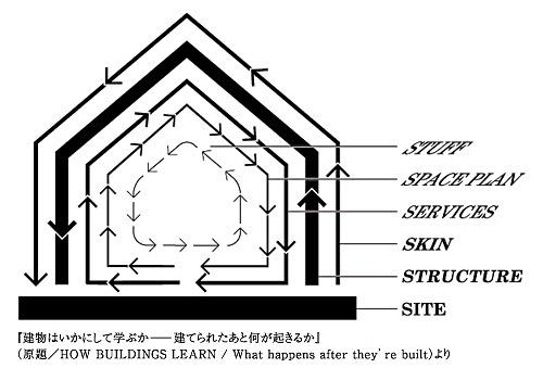 住宅には6つのSの層がある