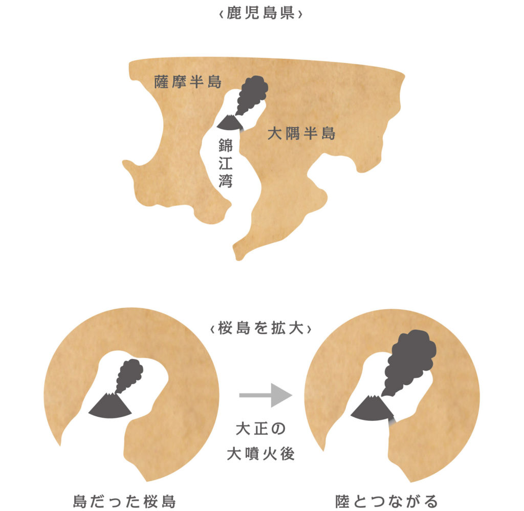 桜島の成り立ち